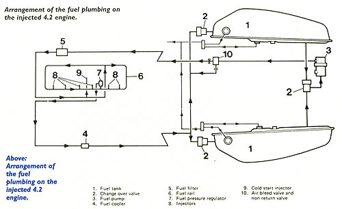 fuel injection and the jaguar xj6 4 2 series 3 aj6 engineering rh jagweb com Jaguar S Type Wiring Diagram jaguar fuel system diagram