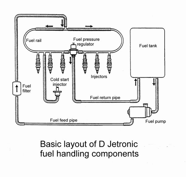 fuel_pipework jaguar v12 fuel injection 1975 1980 d jetronic aj6 engineering Fuel Injector Diagram at soozxer.org